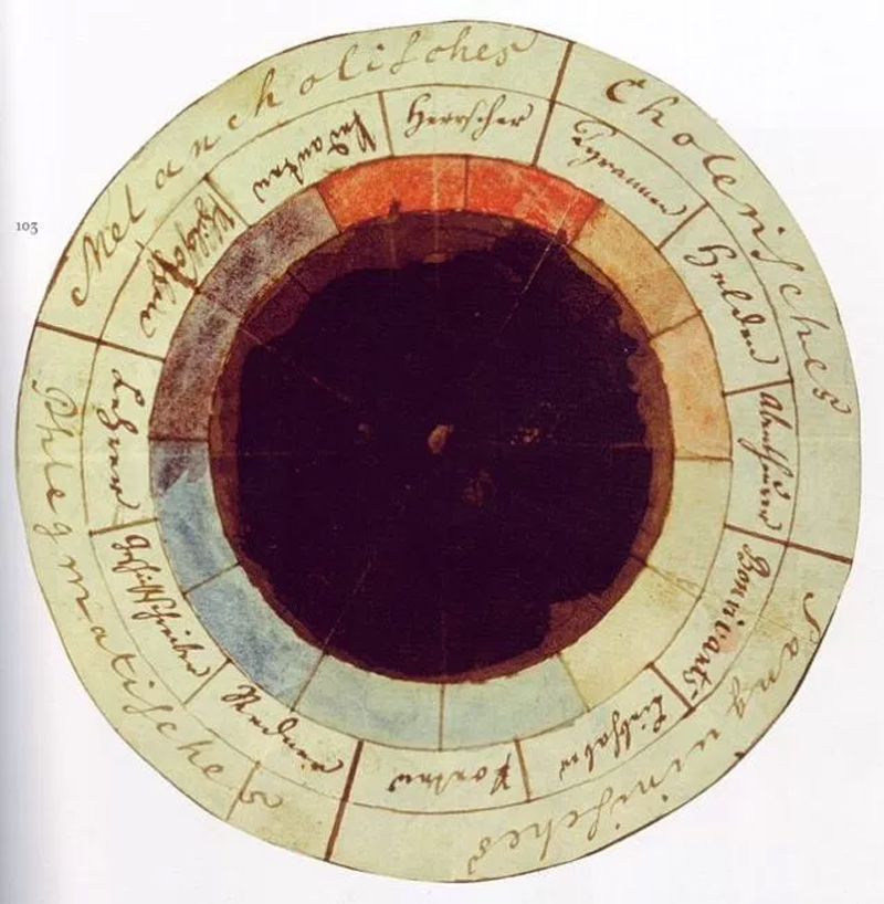 """The """"rose of temperaments"""" (Temperamentenrose), an earlier study (1798/9) by Goethe and Schiller"""